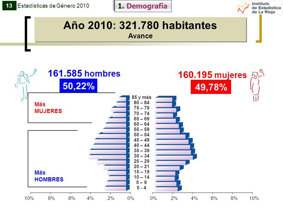 Año 2010: 321.780 habitantes Avance Año 2010: 321.780 habitantes Avance 50,22% 161.585 hombres 49,78% 160.195 mujeres 85 y más 80 – 84 75 – 79 70 – 74