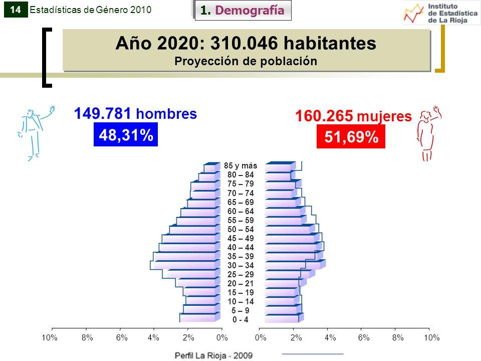 Año 2020: 310.046 habitantes Proyección de población Año 2020: 310.046 habitantes Proyección de población Estadísticas de Género 201014 85 y más 80 –
