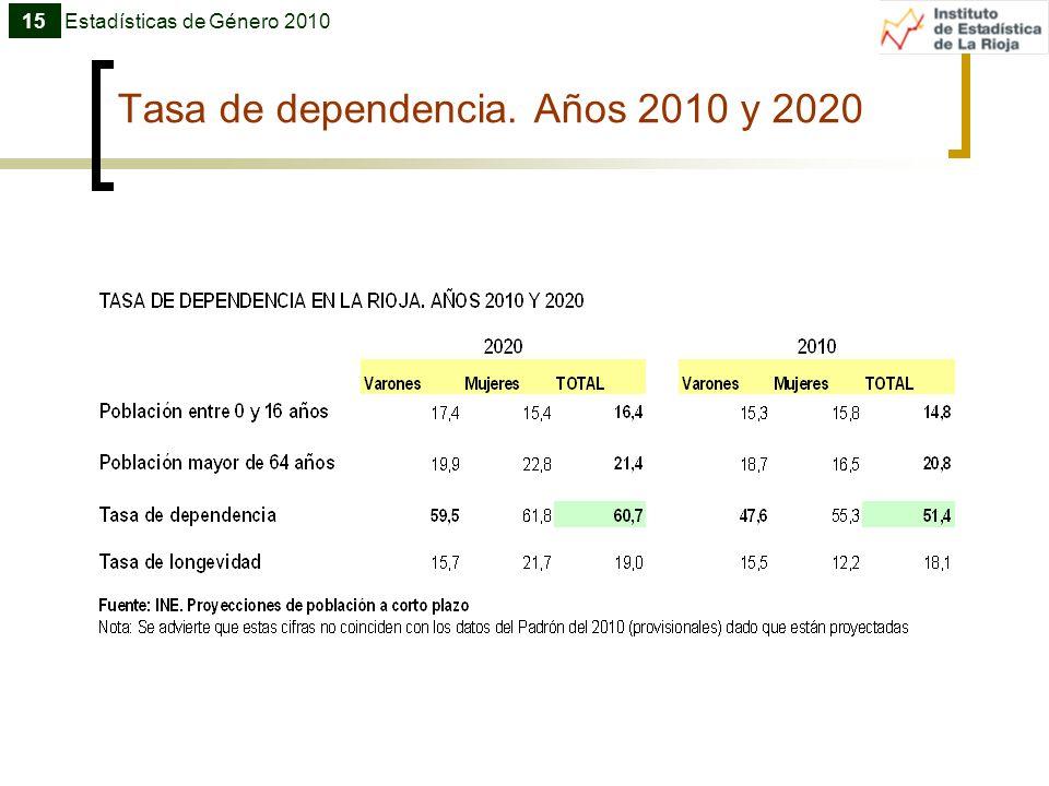 Tasa de dependencia. Años 2010 y 2020 Estadísticas de Género 201015