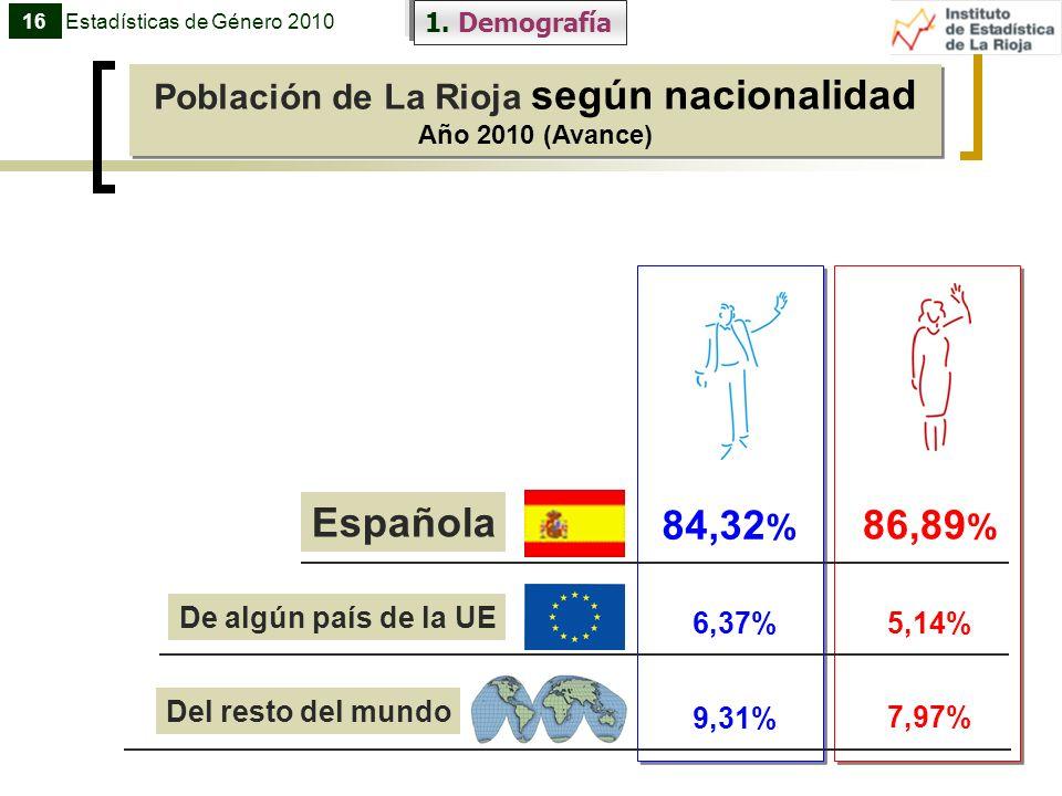 1. Demografía Población de La Rioja según nacionalidad Año 2010 (Avance) Población de La Rioja según nacionalidad Año 2010 (Avance) Española 84,32 % 8