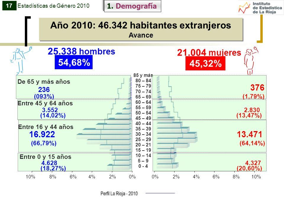 1. Demografía Año 2010: 46.342 habitantes extranjeros Avance Año 2010: 46.342 habitantes extranjeros Avance Entre 16 y 44 años 16.922 13.471 (66,79%)
