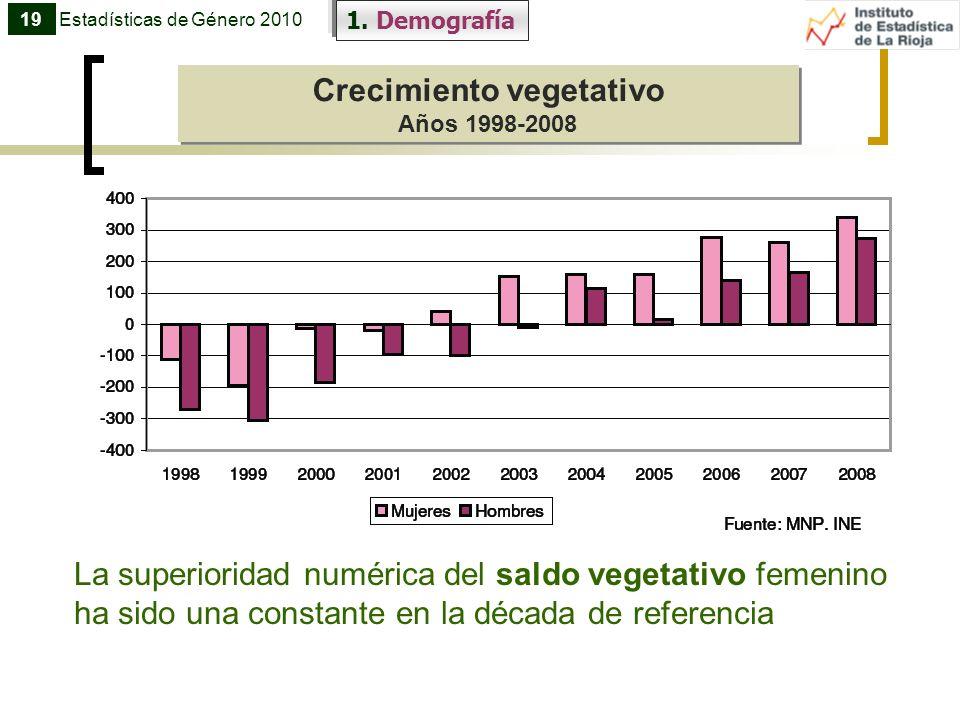1. Demografía Crecimiento vegetativo Años 1998-2008 Crecimiento vegetativo Años 1998-2008 19Estadísticas de Género 2010 La superioridad numérica del s