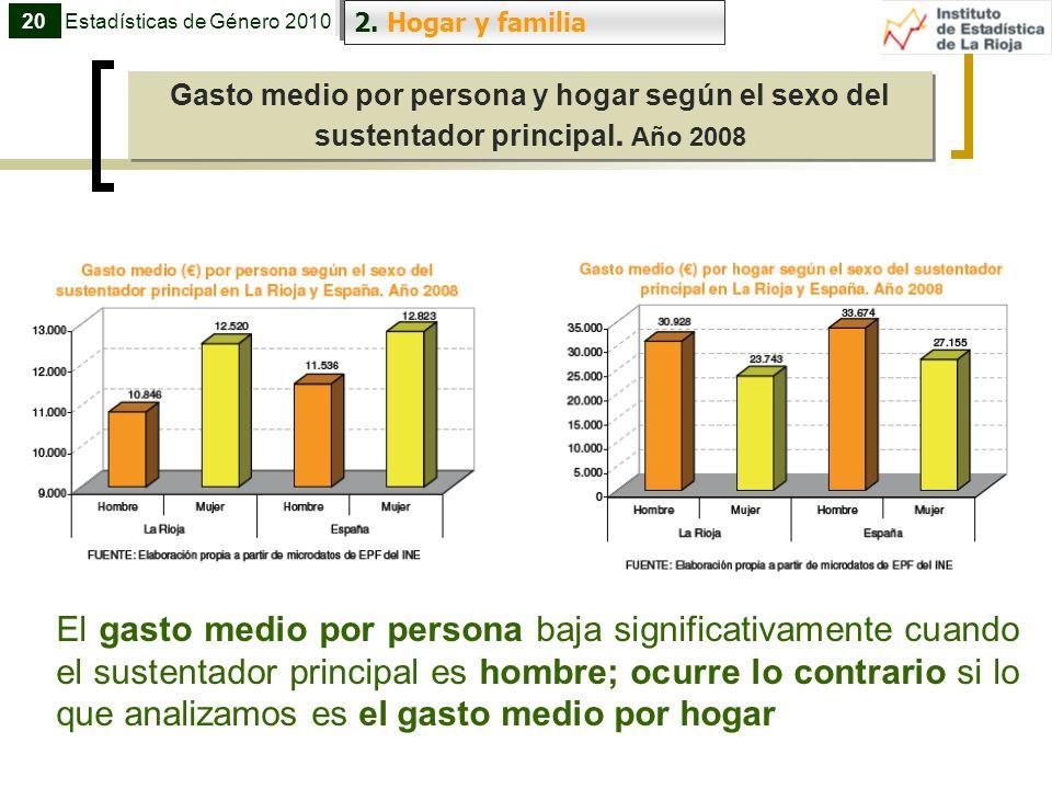 2. Hogar y familia Gasto medio por persona y hogar según el sexo del sustentador principal. Año 2008 20Estadísticas de Género 2010 El gasto medio por