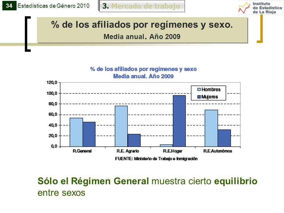 3. Mercado de trabajo % de los afiliados por regímenes y sexo. Media anual. Año 2009 % de los afiliados por regímenes y sexo. Media anual. Año 2009 34