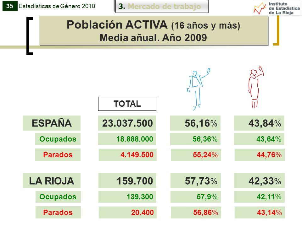 Población ACTIVA (16 años y más) Media añual. Año 2009 Población ACTIVA (16 años y más) Media añual. Año 2009 3. Mercado de trabajo 35Estadísticas de