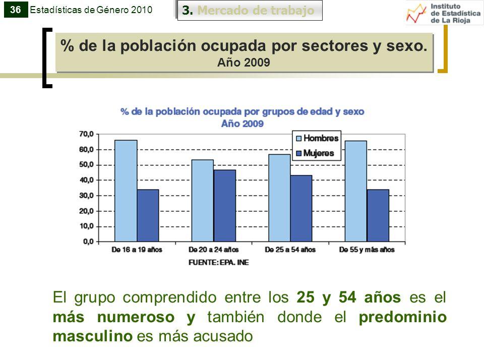 3. Mercado de trabajo % de la población ocupada por sectores y sexo. Año 2009 % de la población ocupada por sectores y sexo. Año 2009 36Estadísticas d