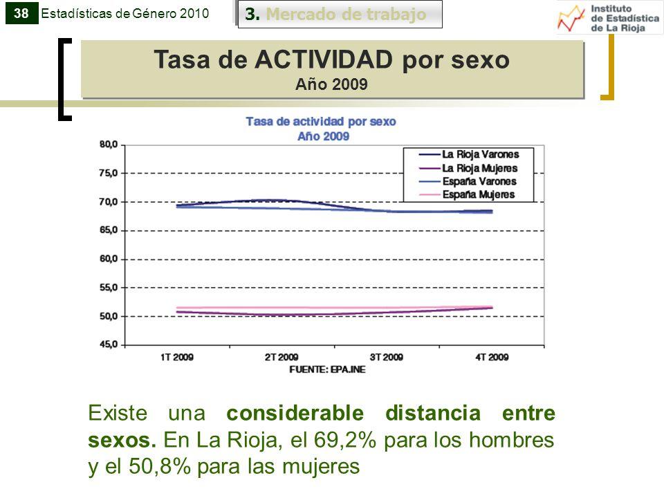 3. Mercado de trabajo Tasa de ACTIVIDAD por sexo Año 2009 Tasa de ACTIVIDAD por sexo Año 2009 38Estadísticas de Género 2010 Existe una considerable di
