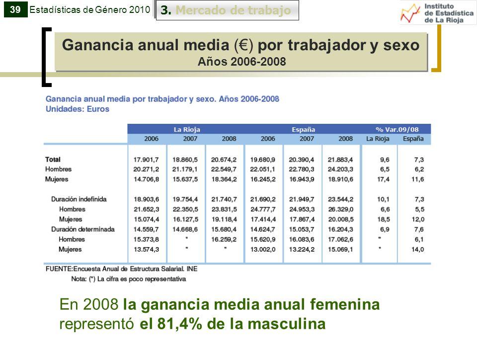 Ganancia anual media () por trabajador y sexo Años 2006-2008 Ganancia anual media () por trabajador y sexo Años 2006-2008 39 3. Mercado de trabajo Est