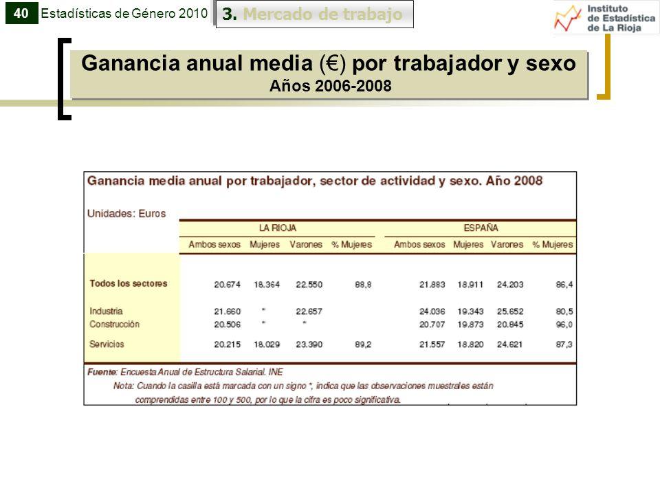 Ganancia anual media () por trabajador y sexo Años 2006-2008 40Estadísticas de Género 2010 3. Mercado de trabajo