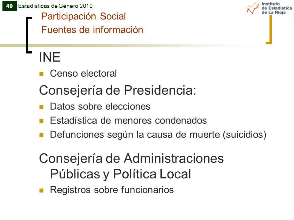 Participación Social Fuentes de información INE Censo electoral Consejería de Presidencia: Datos sobre elecciones Estadística de menores condenados De