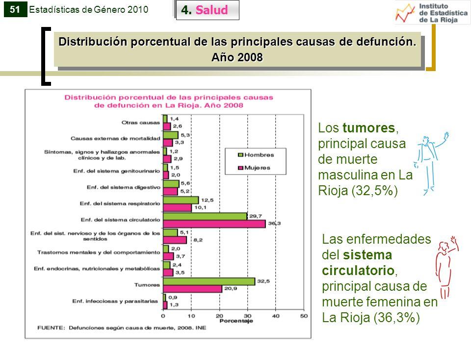 4. Salud Distribución porcentual de las principales causas de defunción. Año 2008 Distribución porcentual de las principales causas de defunción. Año
