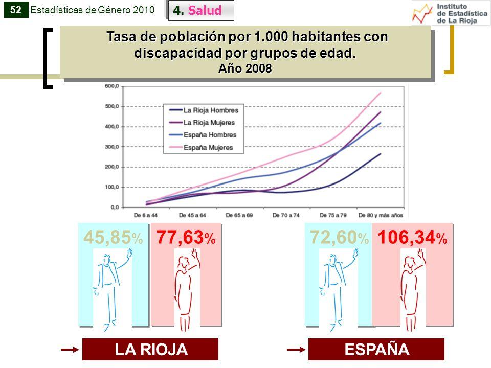 45,85 % 77,63 % LA RIOJA 52 4. Salud Estadísticas de Género 2010 Tasa de población por 1.000 habitantes con discapacidad por grupos de edad. Tasa de p