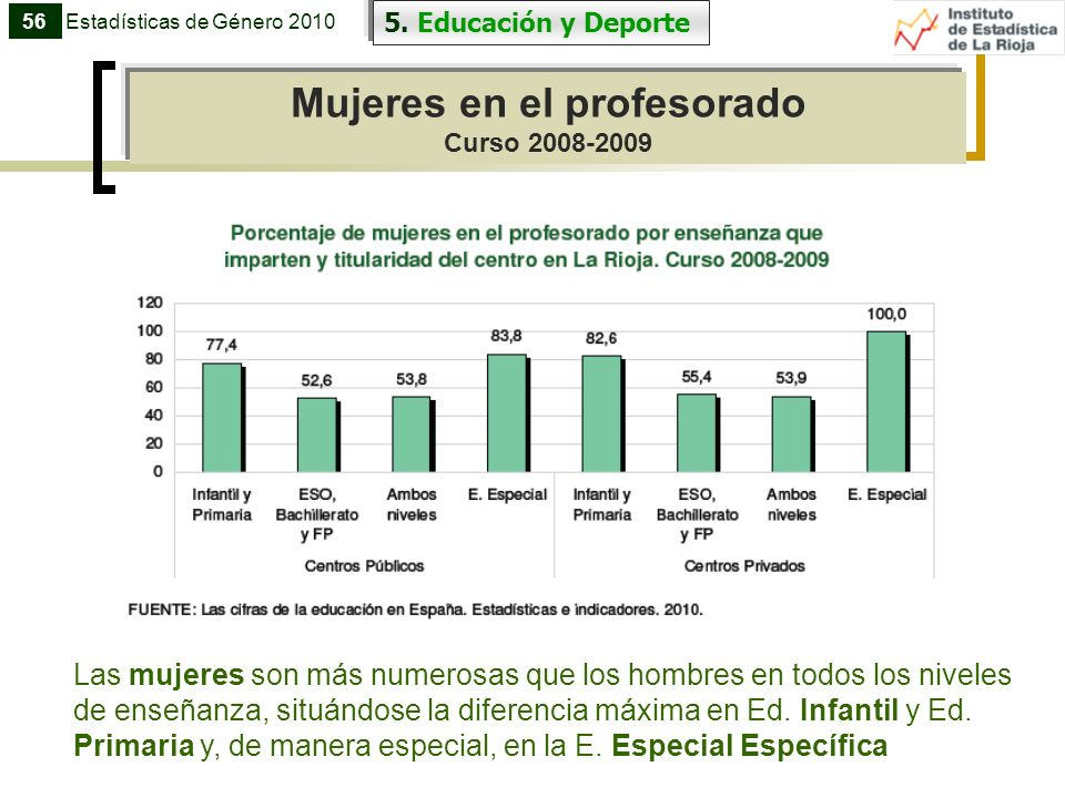 Mujeres en el profesorado Curso 2008-2009 56 5. Educación y Deporte Estadísticas de Género 2010 Las mujeres son más numerosas que los hombres en todos