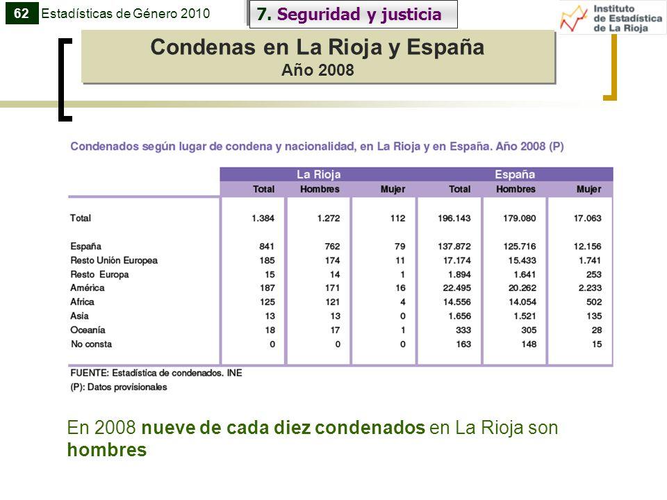 Condenas en La Rioja y España Año 2008 Condenas en La Rioja y España Año 2008 7. Seguridad y justicia 62Estadísticas de Género 2010 En 2008 nueve de c