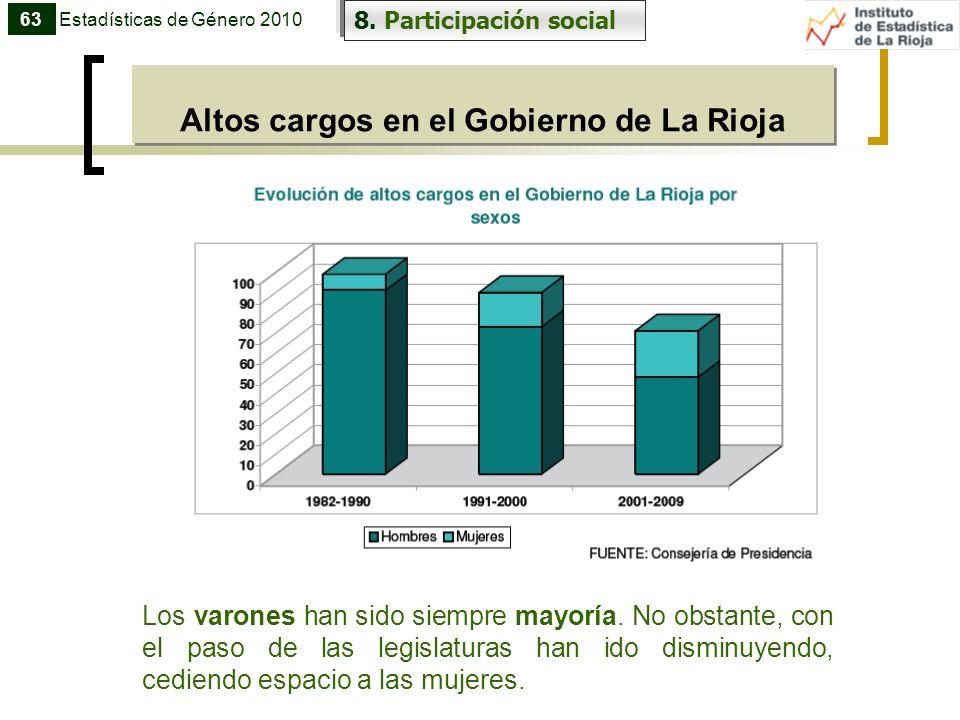 8. Participación social 63Estadísticas de Género 2010 Altos cargos en el Gobierno de La Rioja Los varones han sido siempre mayoría. No obstante, con e