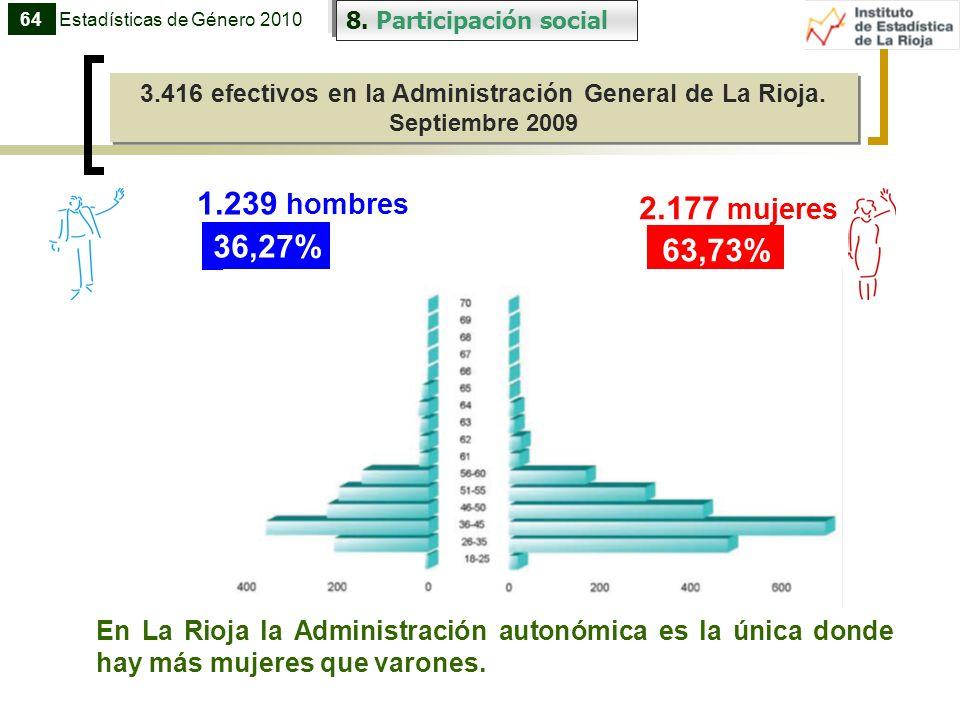8. Participación social 3.416 efectivos en la Administración General de La Rioja. Septiembre 2009 3.416 efectivos en la Administración General de La R