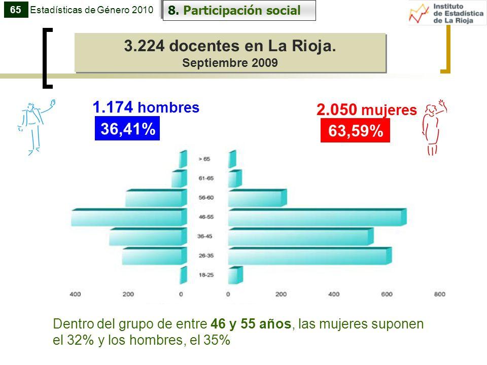 3.224 docentes en La Rioja. Septiembre 2009 3.224 docentes en La Rioja. Septiembre 2009 65 8. Participación social Estadísticas de Género 2010 36,41%
