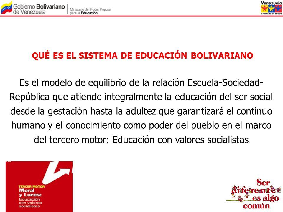 QUÉ ES EL SISTEMA DE EDUCACIÓN BOLIVARIANO Es el modelo de equilibrio de la relación Escuela-Sociedad- República que atiende integralmente la educació