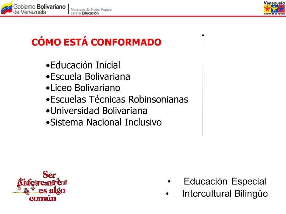 CÓMO ESTÁ CONFORMADO Educación Inicial Escuela Bolivariana Liceo Bolivariano Escuelas Técnicas Robinsonianas Universidad Bolivariana Sistema Nacional