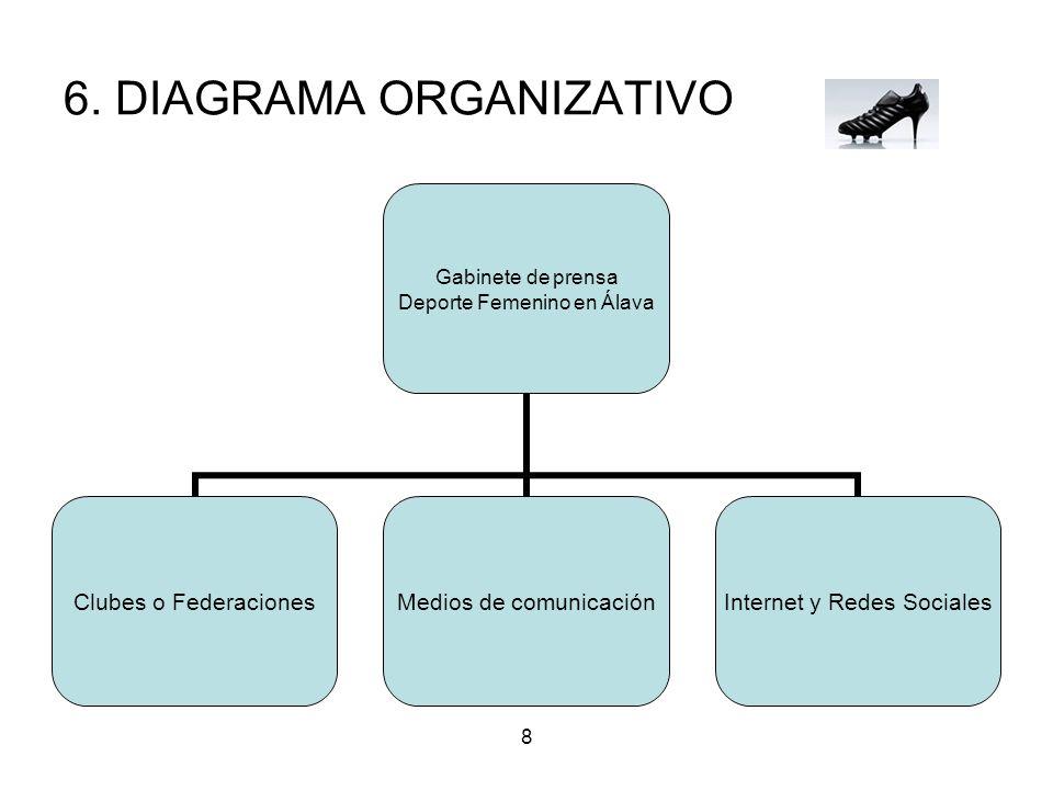 8 6. DIAGRAMA ORGANIZATIVO Gabinete de prensa Deporte Femenino en Álava Clubes o Federaciones Medios de comunicación Internet y Redes Sociales