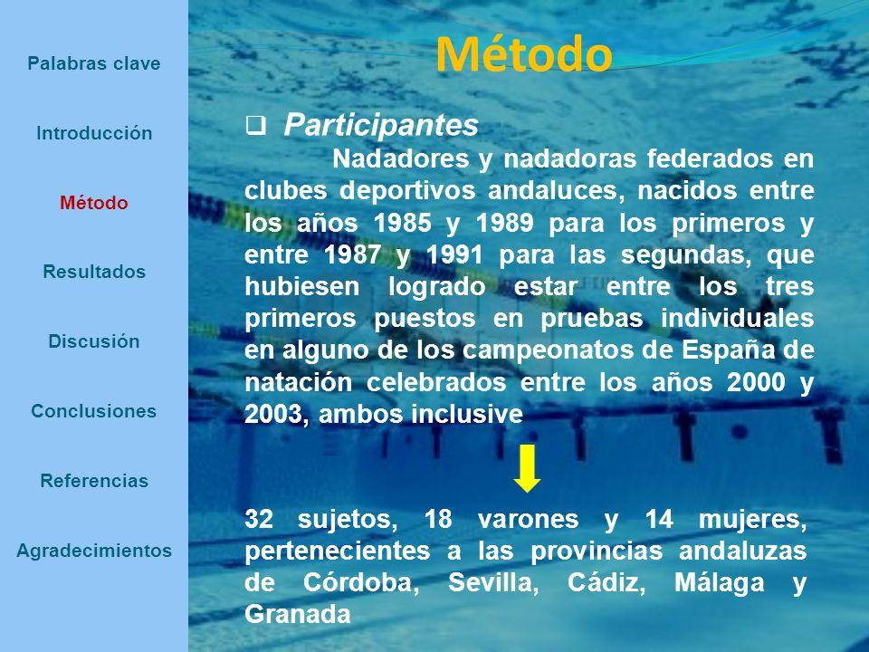 Método Participantes Nadadores y nadadoras federados en clubes deportivos andaluces, nacidos entre los años 1985 y 1989 para los primeros y entre 1987