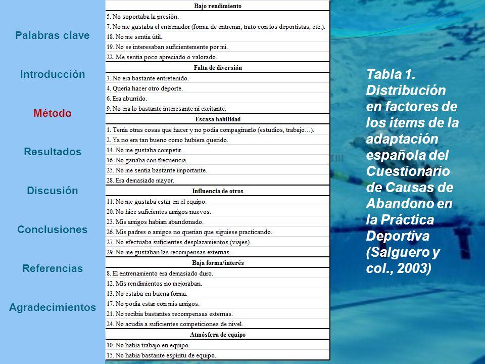 Palabras clave Introducción Método Resultados Discusión Conclusiones Referencias Agradecimientos Tabla 1. Distribución en factores de los items de la