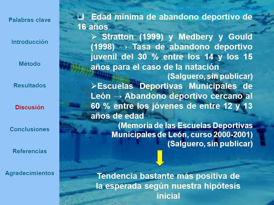 Edad mínima de abandono deportivo de 16 años Stratton (1999) y Medbery y Gould (1998) Tasa de abandono deportivo juvenil del 30 % entre los 14 y los 1
