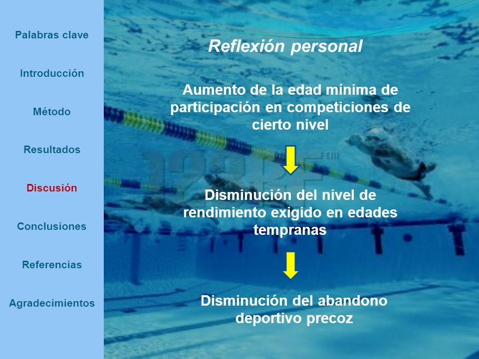 Palabras clave Introducción Método Resultados Discusión Conclusiones Referencias Agradecimientos Reflexión personal Aumento de la edad mínima de parti