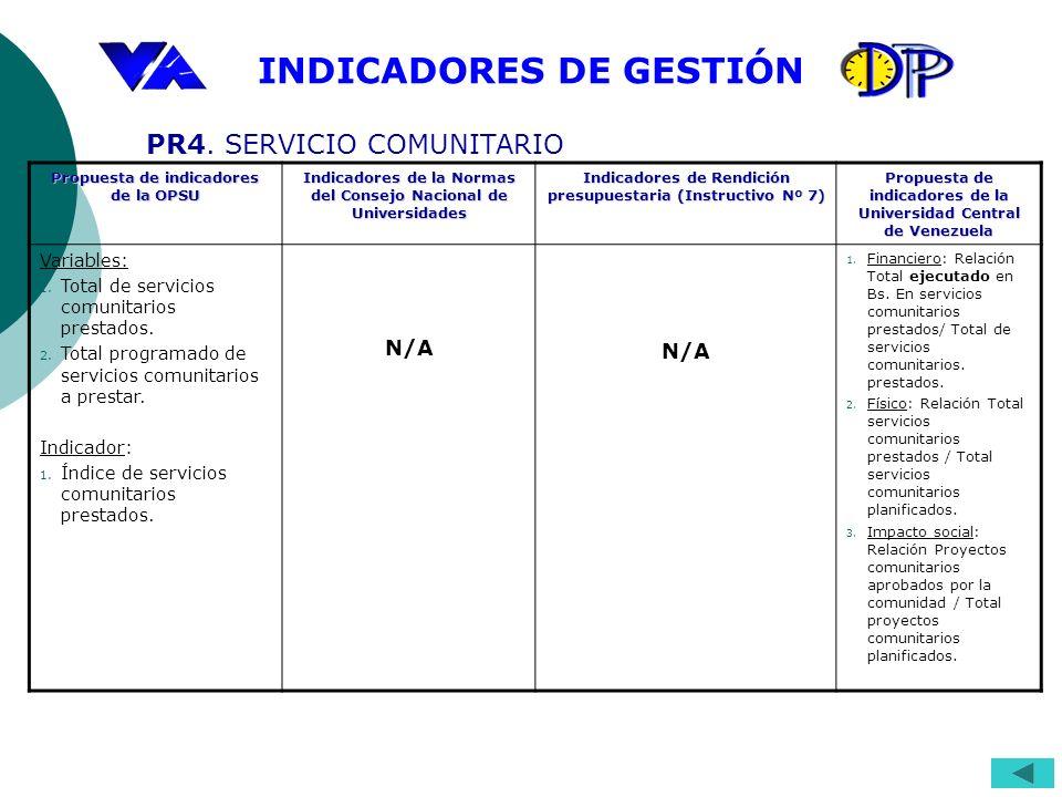 INDICADORES DE GESTIÓN Propuesta de indicadores de la OPSU Indicadores de la Normas del Consejo Nacional de Universidades Indicadores de Rendición pre
