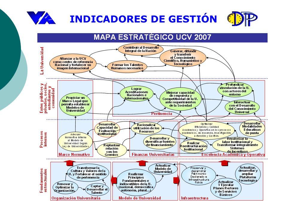 INDICADORES DE GESTIÓN Glosario de Términos: Matrícula: Aprobados del período anterior+nuevos inscritos-Egresados+reincorporados.