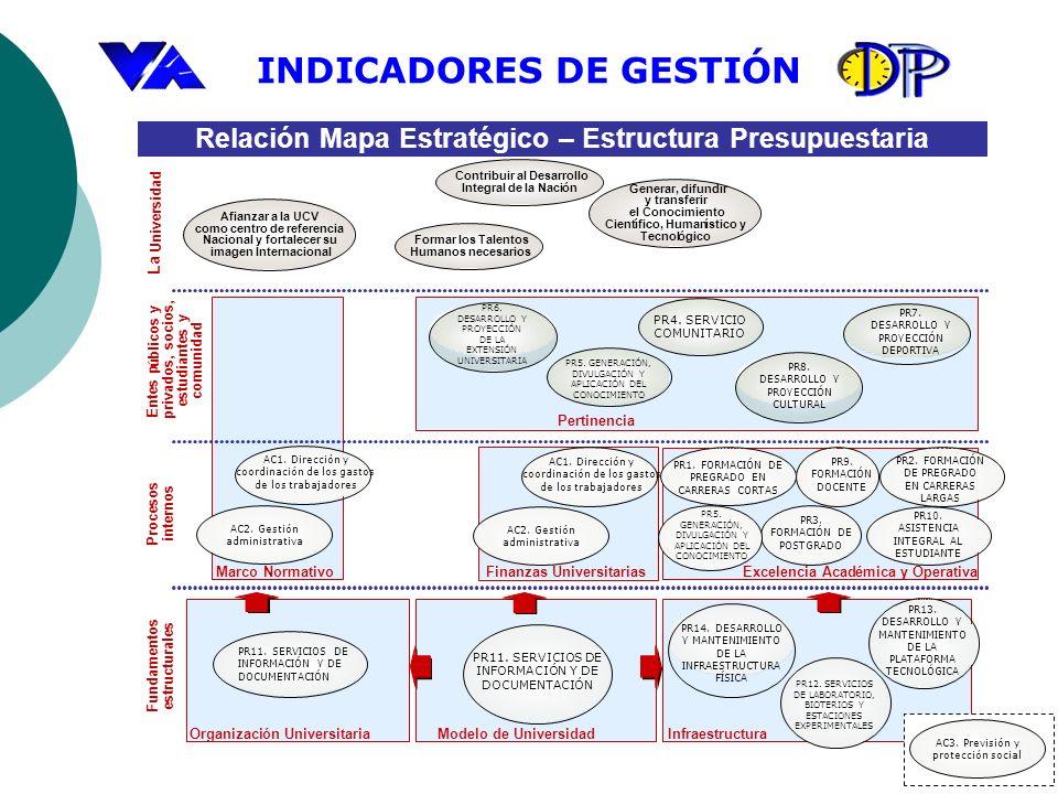 Relación Mapa Estratégico – Estructura Presupuestaria La Universidad Entes p ú blicos y privados, socios, estudiantes y comunidad Procesos internos Fu
