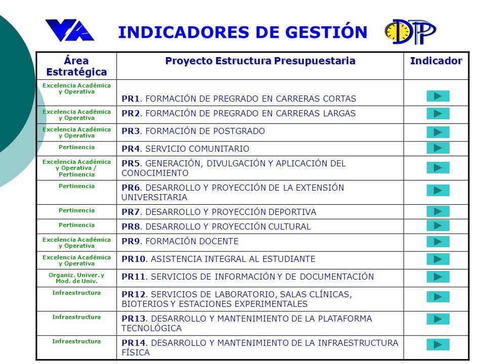 INDICADORES DE GESTIÓN Área Estratégica Proyecto Estructura Presupuestaria Indicador Excelencia Académica y Operativa PR1. FORMACIÓN DE PREGRADO EN CA