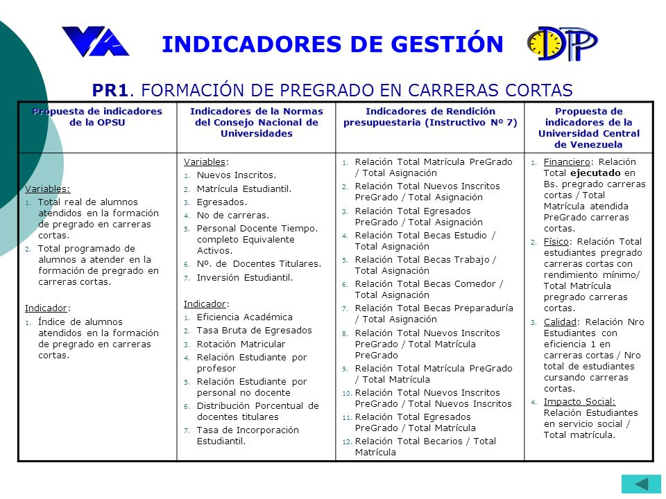 INDICADORES DE GESTIÓN Propuesta de indicadores de la OPSU Indicadores de la Normas del Consejo Nacional de Universidades Indicadores de Rendición presupuestaria (Instructivo Nº 7) Propuesta de indicadores de la Universidad Central de Venezuela Variables: 1.