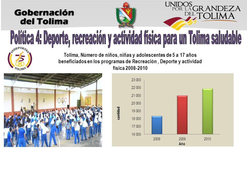 Tolima, Número de niños, niñas y adolescentes de 5 a 17 años beneficiados en los programas de Recreación, Deporte y actividad física 2008-2010
