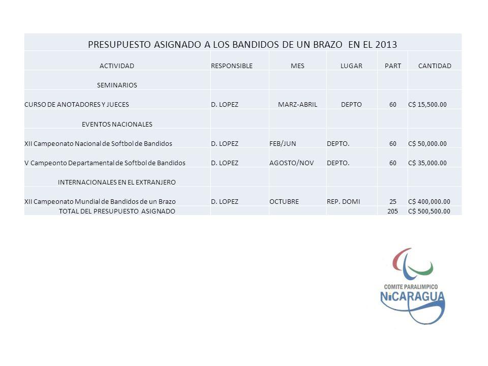 PRESUPUESTO ASIGNADO A LOS BANDIDOS DE UN BRAZO EN EL 2013 ACTIVIDADRESPONSIBLEMESLUGARPARTCANTIDAD SEMINARIOS CURSO DE ANOTADORES Y JUECESD.