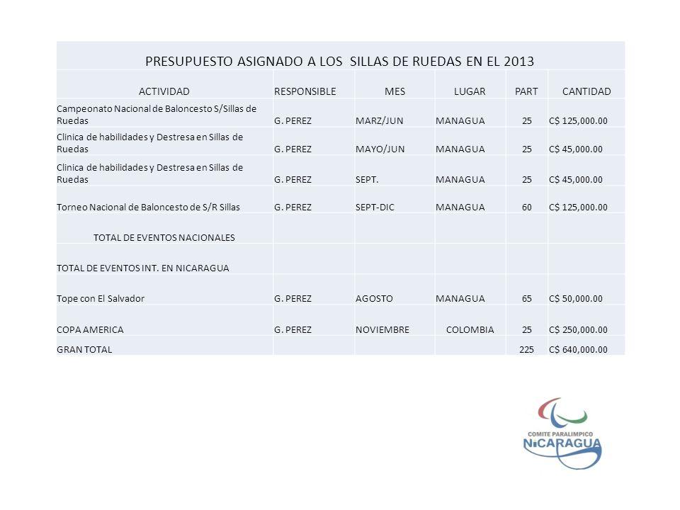PRESUPUESTO ASIGNADO A LOS SILLAS DE RUEDAS EN EL 2013 ACTIVIDADRESPONSIBLEMESLUGARPARTCANTIDAD Campeonato Nacional de Baloncesto S/Sillas de RuedasG.