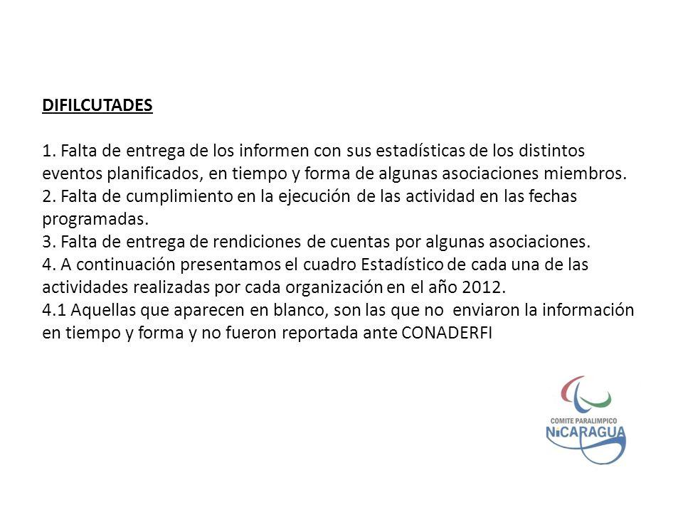 PRESUPUESTO ASIGNADO A LA JUNTA DIRECTVA EN EL 2013 ACTIVIDADRESPONSIBLEMESLUGARPARTCANTIDAD SEMINARIOS Seminario de ClasificacionD.