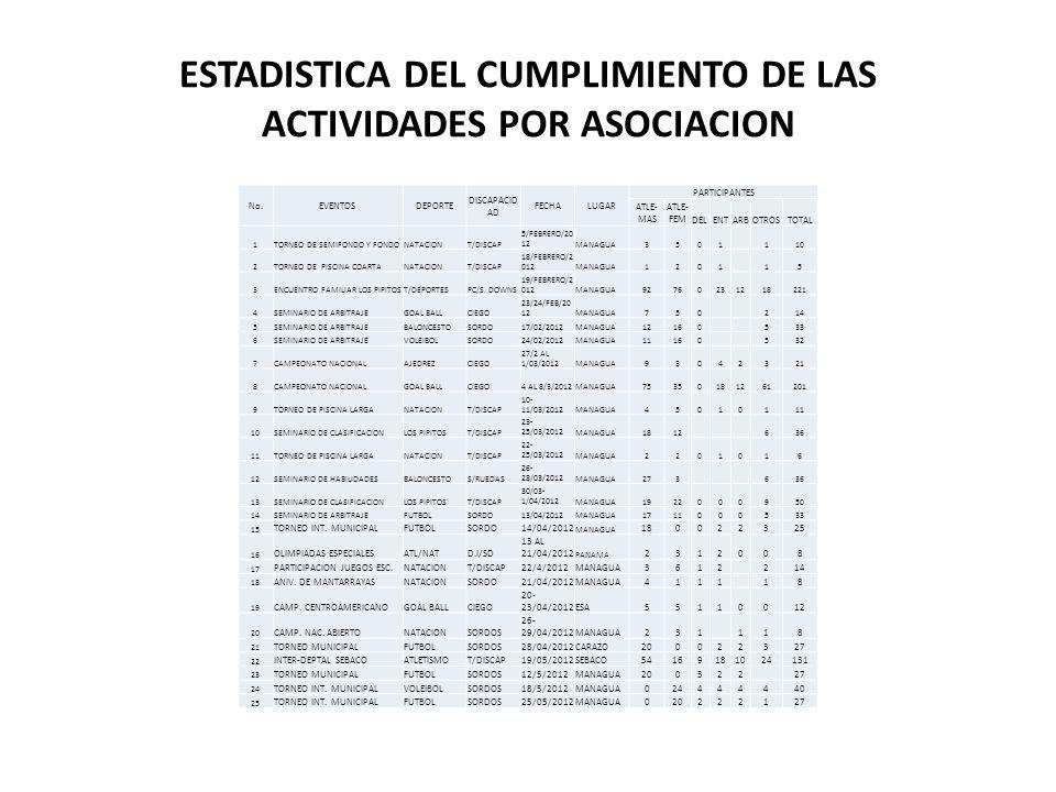 ESTADISTICA DEL CUMPLIMIENTO DE LAS ACTIVIDADES POR ASOCIACION No.EVENTOSDEPORTE DISCAPACID AD FECHALUGAR PARTICIPANTES ATLE- MAS ATLE- FEM DELENTARBOTROSTOTAL 1TORNEO DE SEMIFONDO Y FONDONATACIONT/DISCAP 5/FEBRERO/20 12MANAGUA3501 110 2TORNEO DE PISCINA COARTANATACIONT/DISCAP 18/FEBRERO/2 012MANAGUA1201 15 3ENCUENTRO FAMILIAR LOS PIPITOST/DEPORTESPC/S.