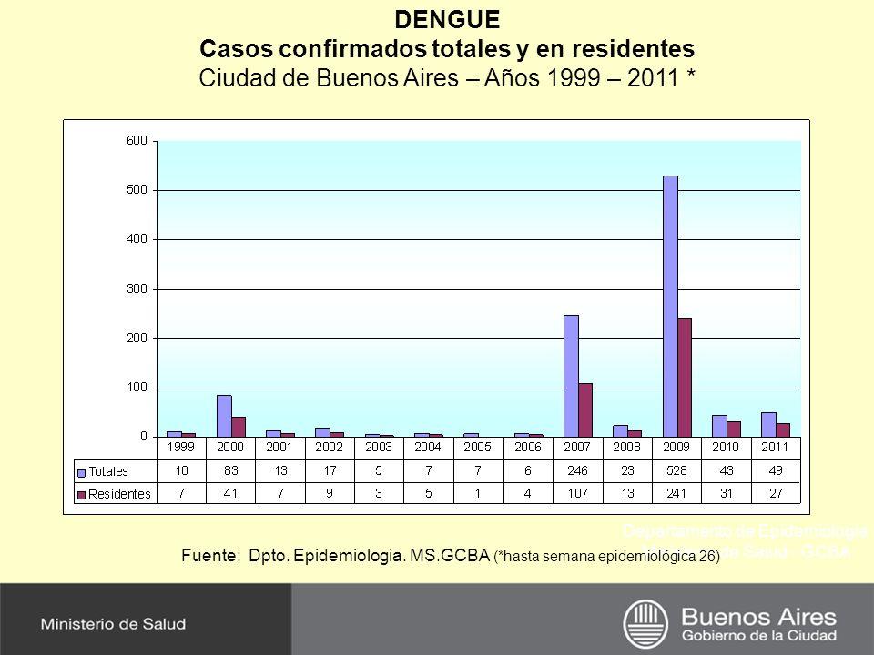 Departamento de Epidemiología Ministerio de Salud - GCBA DENGUE Casos confirmados totales y en residentes Ciudad de Buenos Aires – Años 1999 – 2011 *