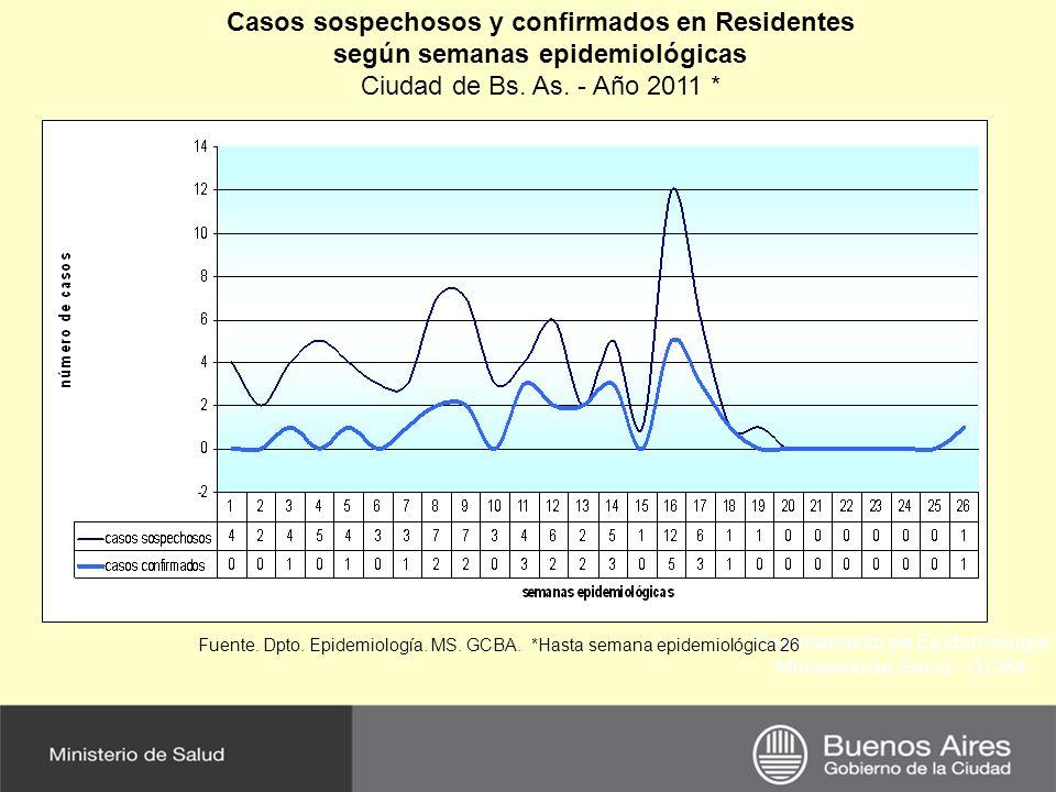 Resumen de notificación Residentes Ciudad de Buenos Aires Datos preliminares al 23/12/11- Semana Epidemiológica 52 LABORATORIO POSITIVO 27 DESCARTADOS 41 Resultado No Conclusivo 21 SOSPECHOSOS RESIDENTES EN CABA 89 CONFIRMADOS IMPORTADOS 27(3 ) CONFIRMADOS AUTOCTONOS 0 TOTAL DE SOSPECHOSOS NOTIFICADOS 160 Se encontró DEN 1 en 6 casos y DEN 2 en 3 casos.