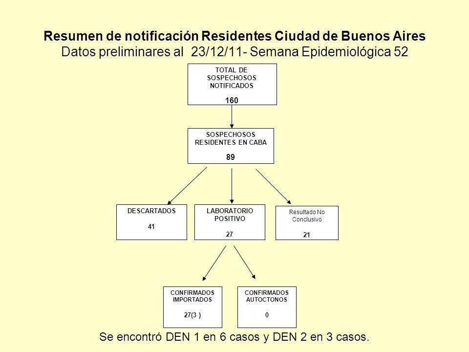Resumen de notificación Residentes Ciudad de Buenos Aires Datos preliminares al 23/12/11- Semana Epidemiológica 52 LABORATORIO POSITIVO 27 DESCARTADOS