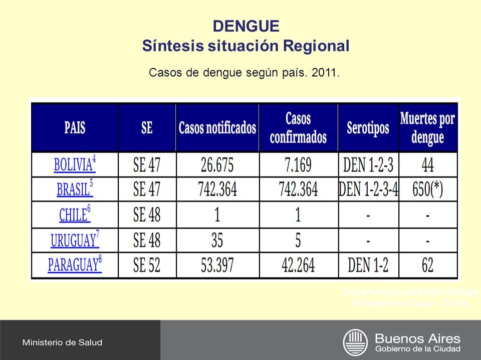 Departamento de Epidemiología Ministerio de Salud - GCBA DENGUE Síntesis situación Regional Casos de dengue según país. 2011.