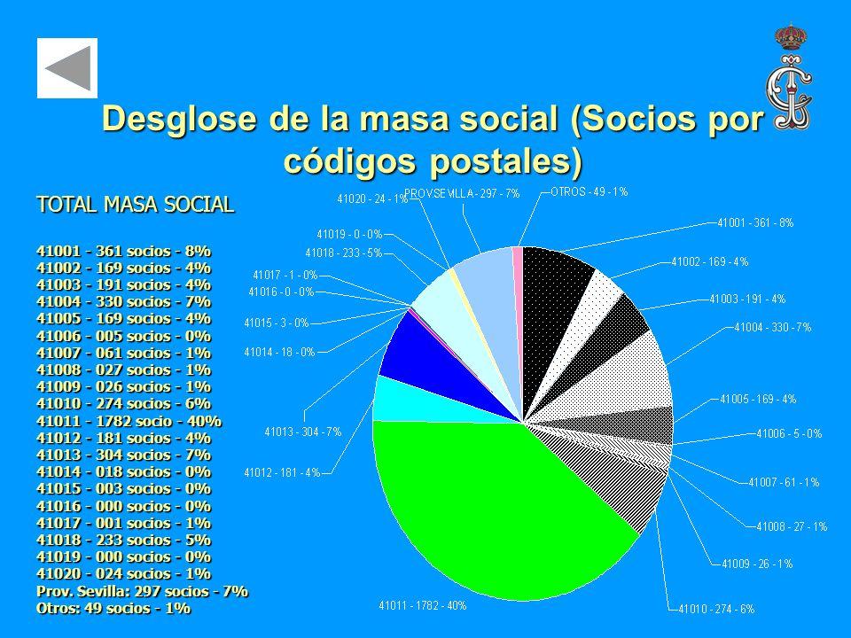 Desglose de la masa social (Socios por códigos postales) TOTAL MASA SOCIAL 41001 - 361 socios - 8% 41002 - 169 socios - 4% 41003 - 191 socios - 4% 410