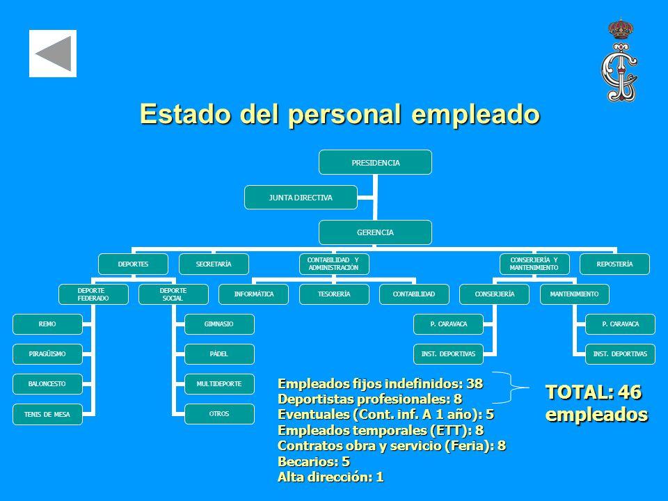 Estado del personal empleado GERENCIA DEPORTES DEPORTE FEDERADO REMO PIRAGÜISMO BALONCESTO TENIS DE MESA DEPORTE SOCIAL GIMNASIO PÁDEL MULTIDEPORTE OT