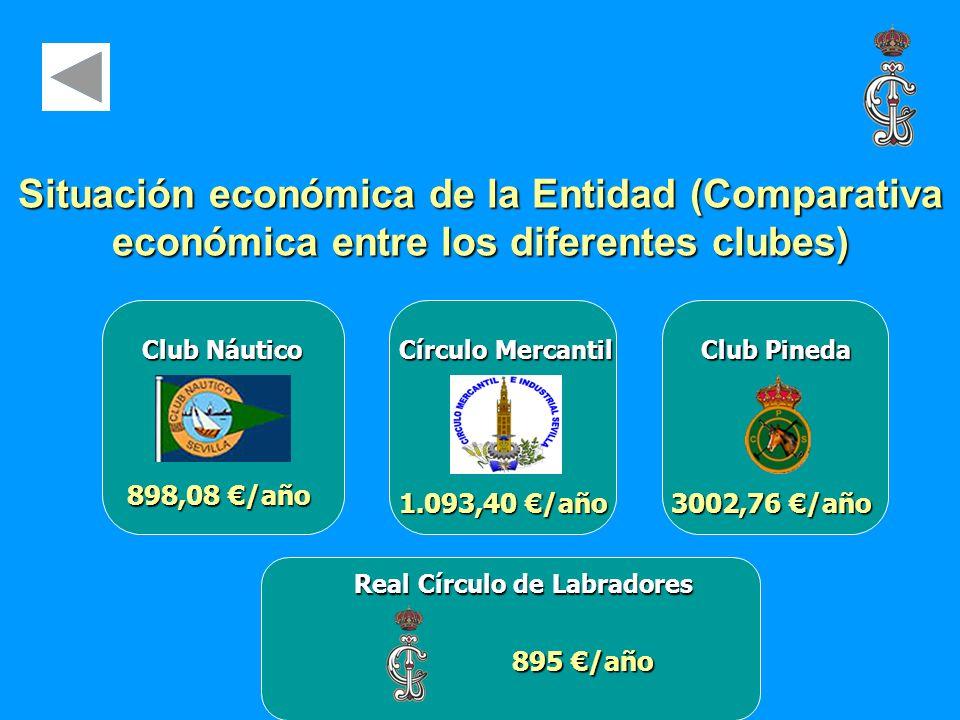 Situación económica de la Entidad (Comparativa económica entre los diferentes clubes) Club Náutico Círculo Mercantil Club Pineda 898,08 /año 1.093,40