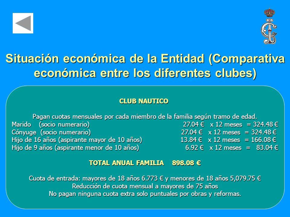 CLUB NAUTICO Pagan cuotas mensuales por cada miembro de la familia según tramo de edad. Marido (socio numerario)27.04 x 12 meses = 324.48 Marido (soci