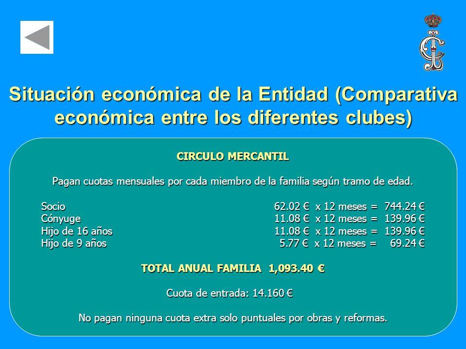 CIRCULO MERCANTIL Pagan cuotas mensuales por cada miembro de la familia según tramo de edad. Socio62.02 x 12 meses = 744.24 Socio62.02 x 12 meses = 74