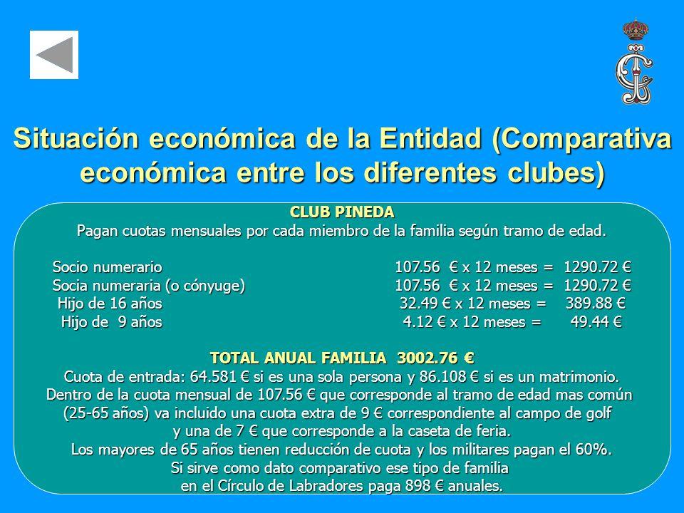 CLUB PINEDA Pagan cuotas mensuales por cada miembro de la familia según tramo de edad. Socio numerario107.56 x 12 meses = 1290.72 Socio numerario107.5