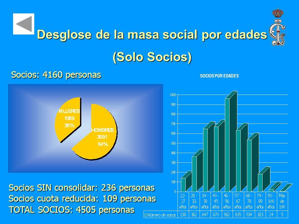 Desglose de la masa social por edades (Solo Socios) Socios SIN consolidar: 236 personas Socios cuota reducida: 109 personas TOTAL SOCIOS: 4505 persona