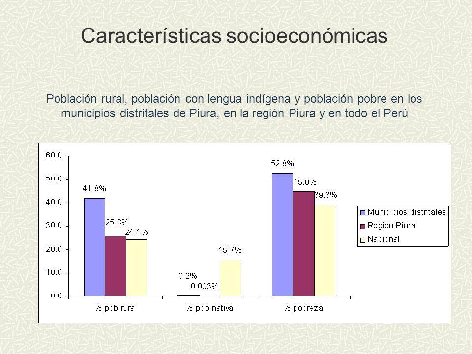 Población rural, población con lengua indígena y población pobre en los municipios distritales de Piura, en la región Piura y en todo el Perú